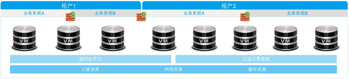 iFnCloud_solution_page1