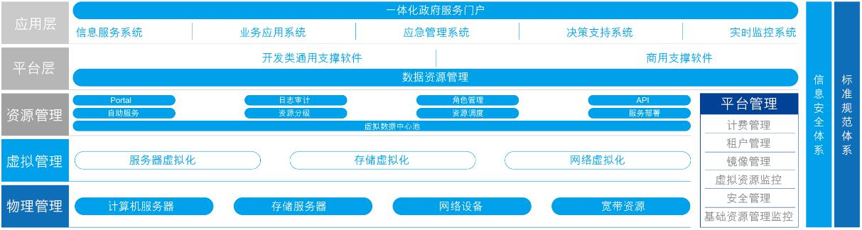 iFnCloud_solution_page2